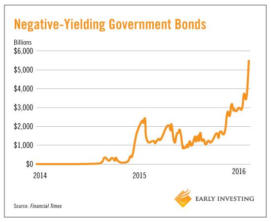 020516_bonds