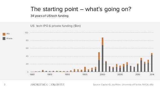EI_tech funding_sm