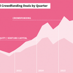 The U.K. is at least three to four years ahead of the U.S. when it comes to equity crowdfunding. We look across the pond to get an idea of what the U.S. scene may soon become.
